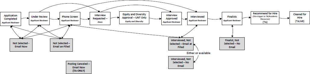 Applicant Reviewer Faculty Workflow